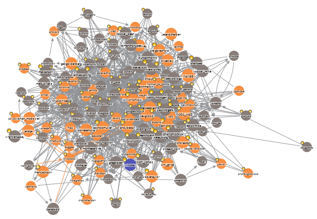 Linkdex-Networks