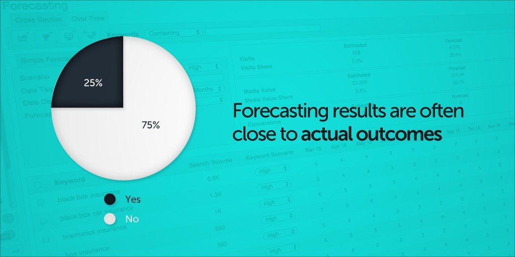 forecasting-results-are-often-close-to-actual-outcomes-1024x512